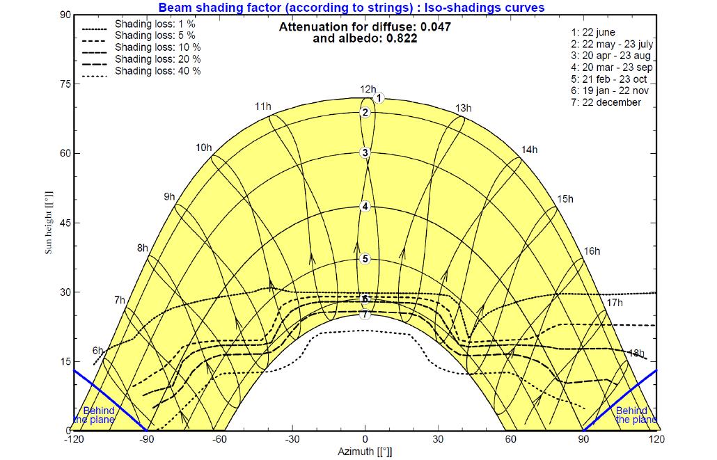 PVsyst & Energy Models